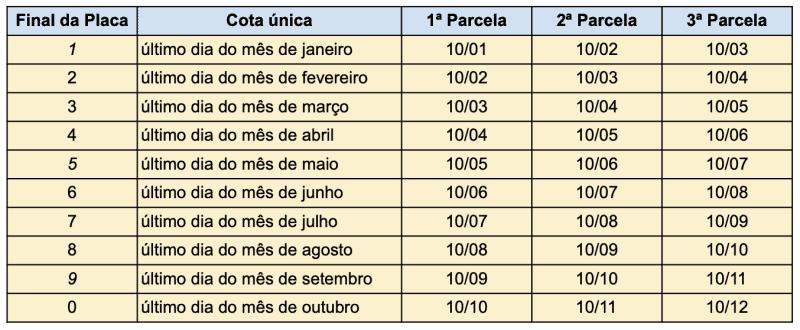 Calendário IPVA 2020 Santa Catarina