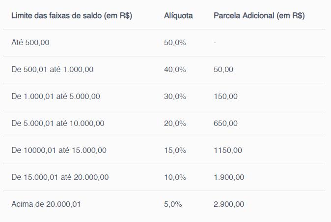 Tabela de alíquota para saque do FGTS