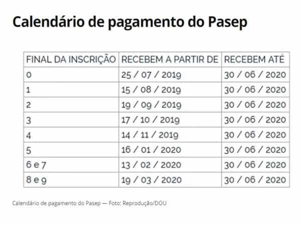 Calendário de pagamento do PASEP 2020 (Imagem: Reprodução - Google)