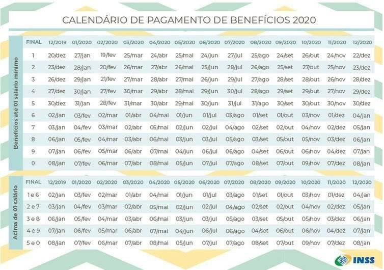 Calendário de pagamentos do INSS em 2020 (Imagem: Reprodução/INSS)