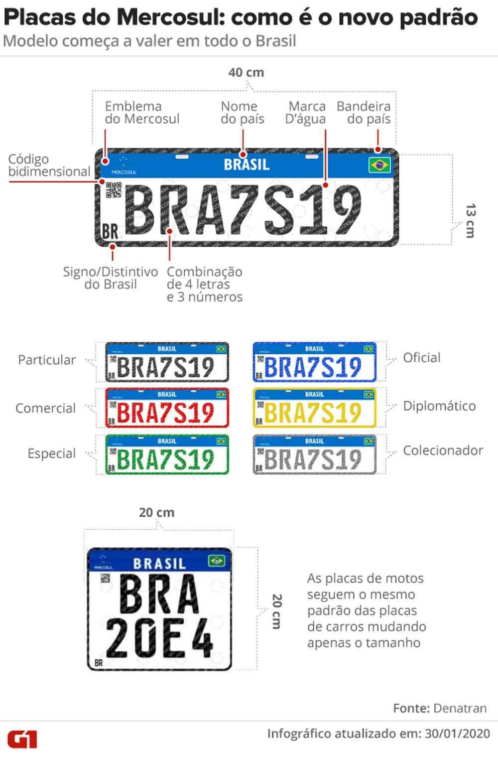 Placa do Mercosul: quem precisa usar? E qual valor? Saiba tudo aqui! (Imagem: Reprodução - Google)