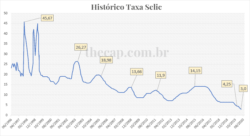 Entenda como a Selic influencia nas taxas de juros ao consumidor (Imagem: Reprodução - Google)