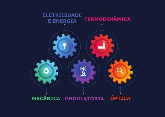 Enem 2020: 5 conteúdos de física que você deve estudar antes da prova