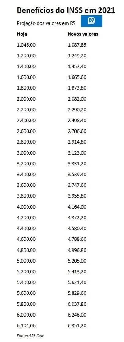 INSS divulga lista COMPLETA com mudanças nos salários causadas pela inflação (Imagem: Reprodução/Google)