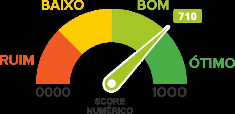 Score no Serasa: Motivos que diminuem sua pontuação de crédito