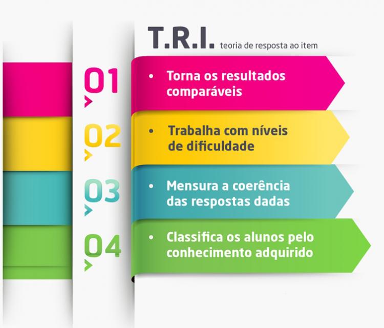 Nota do ENEM 2020: Entenda detalhes sobre o método TRI