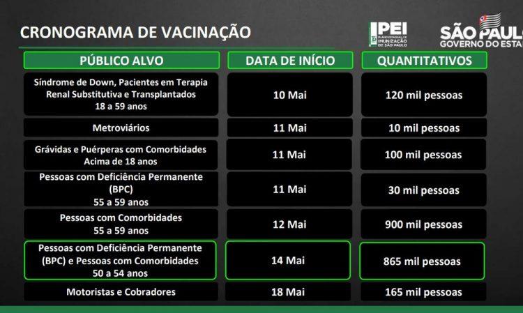 Novo calendário de vacinação contra a Covid-19 no estado de São Paulo — Foto: Reprodução/TV Globo