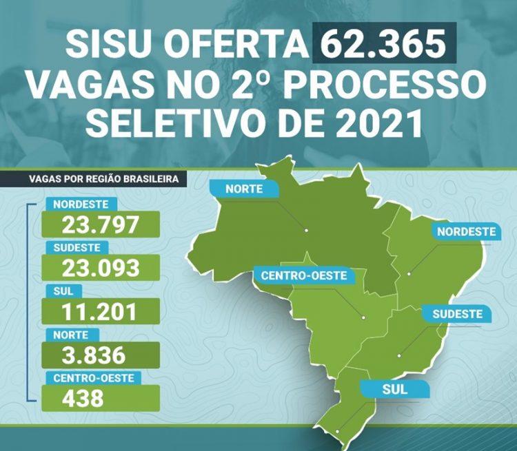 SISU abre consulta as vagas disponível na seleção do 2º semestre de 2021