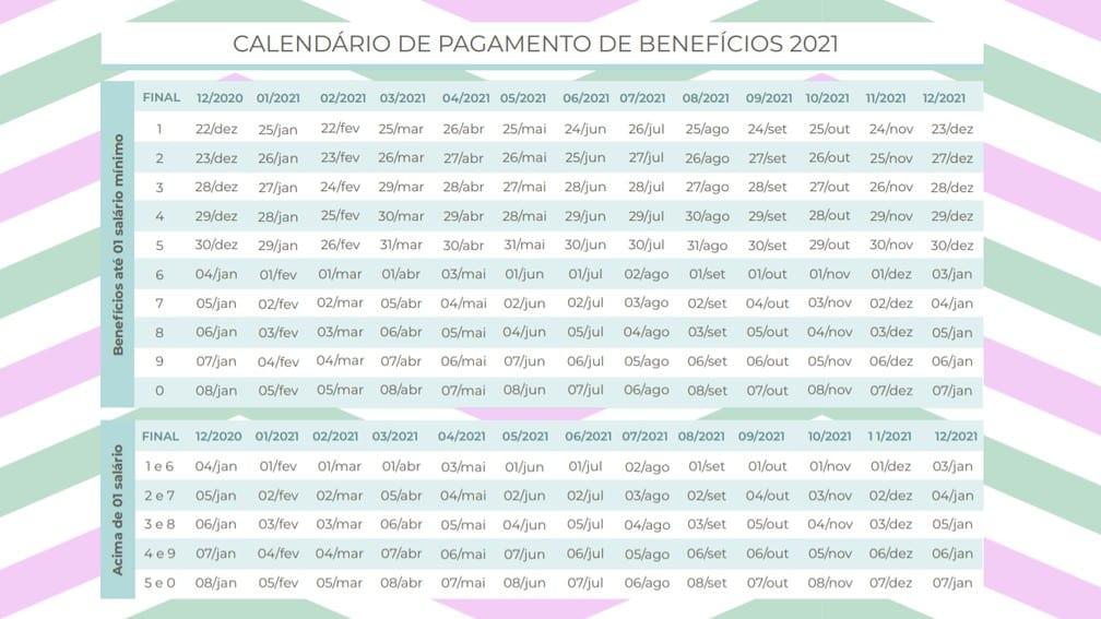 Calendário do INSS: Liberado salário de quem recebe acima de R$ 1,1 mil